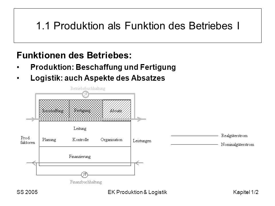 SS 2005EK Produktion & LogistikKapitel 1/3 Produktion als Funktion des Betriebes II (industrielle) Produktion: Definition : die Erzeugung von Ausbringungsgütern (Produkten, Output) aus materiellen und nichtmateriellen Einsatzgütern (Produktionsfaktoren, Inputs, Ressourcen) nach bestimmten technischen Verfahrensweisen Vorprodukte werden oft von Zulieferern fremdbezogen, die sich auf die Herstellung einiger weniger Produktkomponenten spezialisiert und hierbei oft einen technischen Vorsprung erzielt haben.