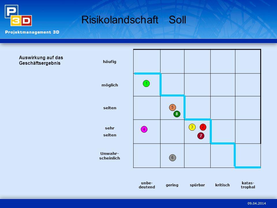 09.04.2014 Risikolandschaft Soll häufig möglich selten sehr selten Unwahr- scheinlich unbe- deutend geringspürbarkritisch katas- trophal Auswirkung au