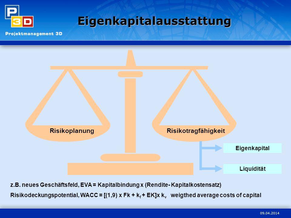 09.04.2014 RisikoplanungRisikotragfähigkeit Eigenkapital Liquidität z.B. neues Geschäftsfeld, EVA = Kapitalbindung x (Rendite- Kapitalkostensatz) Risi