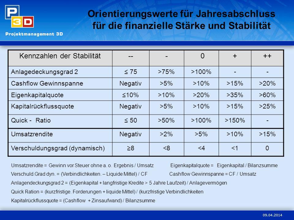 09.04.2014 Orientierungswerte für Jahresabschluss für die finanzielle Stärke und Stabilität Kennzahlen der Stabilität--- 0+++ Anlagedeckungsgrad 2 75>
