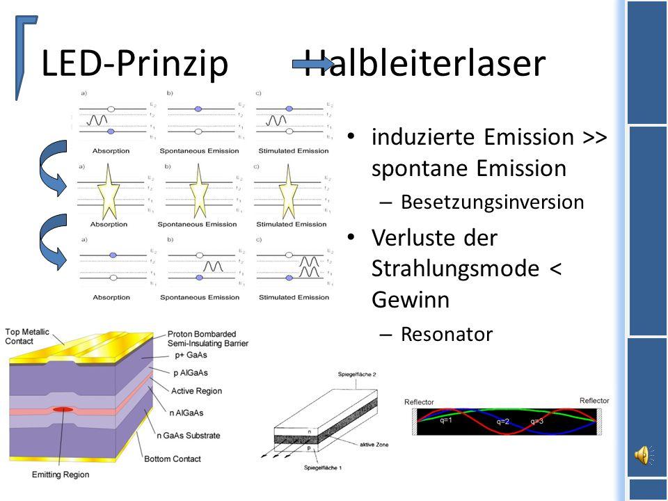 LED-Prinzip Halbleiterlaser induzierte Emission >> spontane Emission – Besetzungsinversion Verluste der Strahlungsmode < Gewinn – Resonator