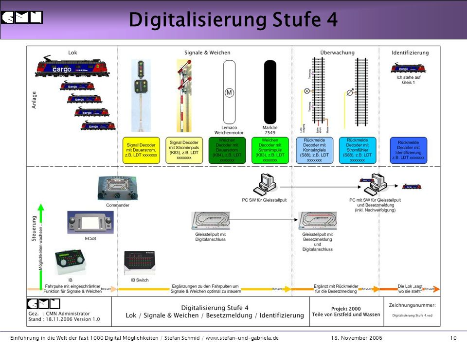 18. November 2006 Einführung in die Welt der fast 1000 Digital Möglichkeiten / Stefan Schmid / www.stefan-und-gabriela.de10 Digitalisierung Stufe 4