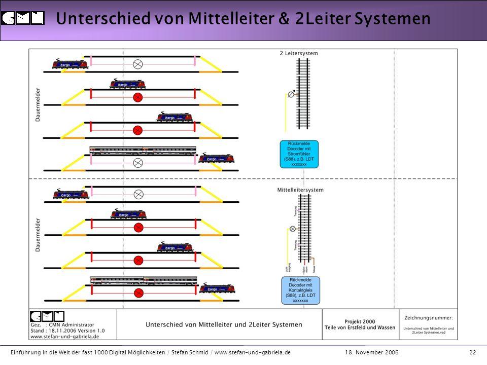 18. November 2006 Einführung in die Welt der fast 1000 Digital Möglichkeiten / Stefan Schmid / www.stefan-und-gabriela.de22 Unterschied von Mittelleit