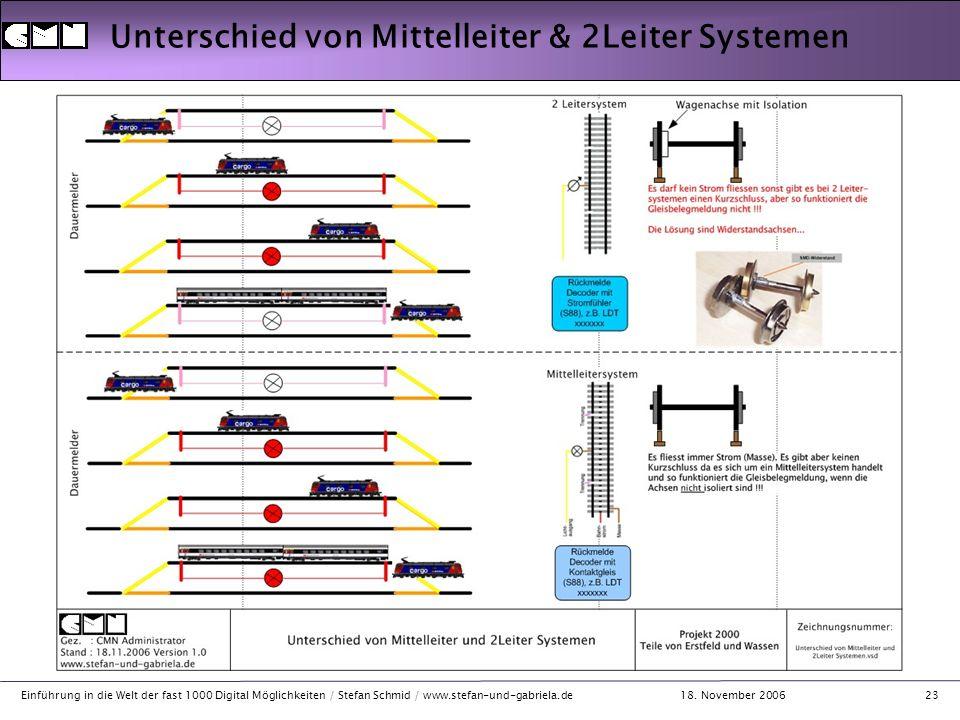 18. November 2006 Einführung in die Welt der fast 1000 Digital Möglichkeiten / Stefan Schmid / www.stefan-und-gabriela.de23 Unterschied von Mittelleit