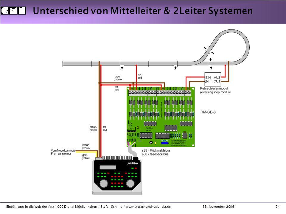 18. November 2006 Einführung in die Welt der fast 1000 Digital Möglichkeiten / Stefan Schmid / www.stefan-und-gabriela.de24 Unterschied von Mittelleit