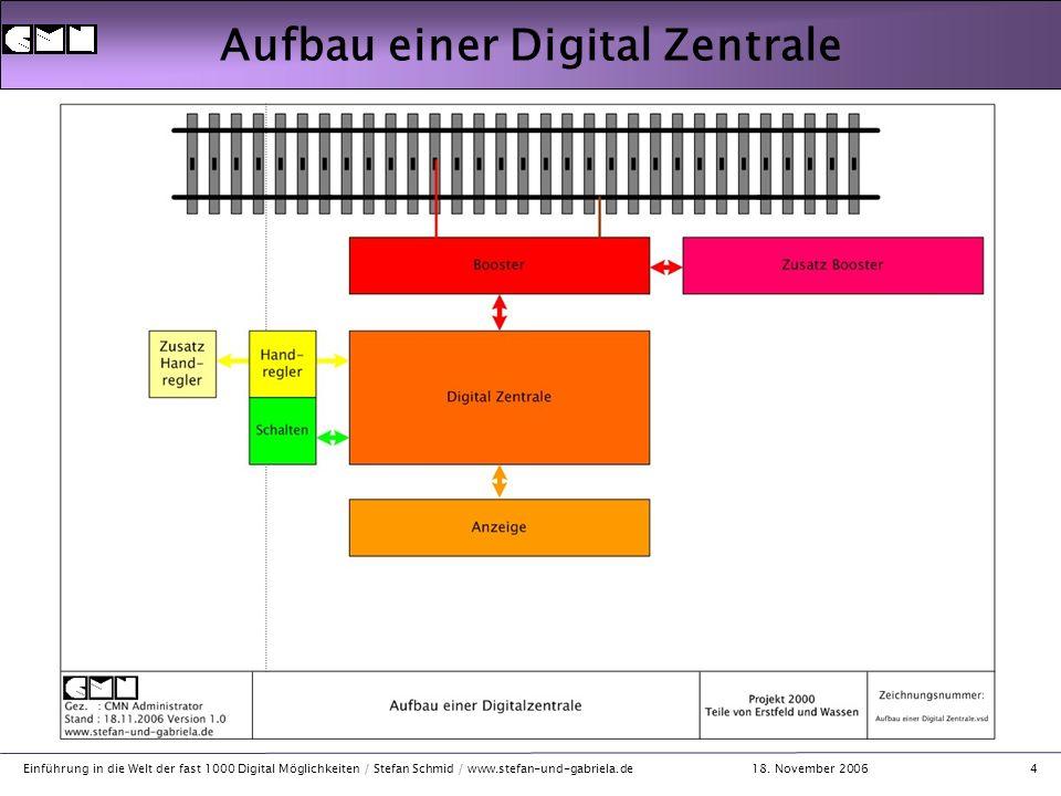 18. November 2006 Einführung in die Welt der fast 1000 Digital Möglichkeiten / Stefan Schmid / www.stefan-und-gabriela.de4 Aufbau einer Digital Zentra