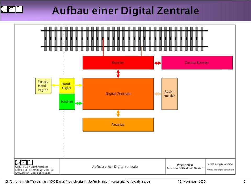 18. November 2006 Einführung in die Welt der fast 1000 Digital Möglichkeiten / Stefan Schmid / www.stefan-und-gabriela.de5 Aufbau einer Digital Zentra