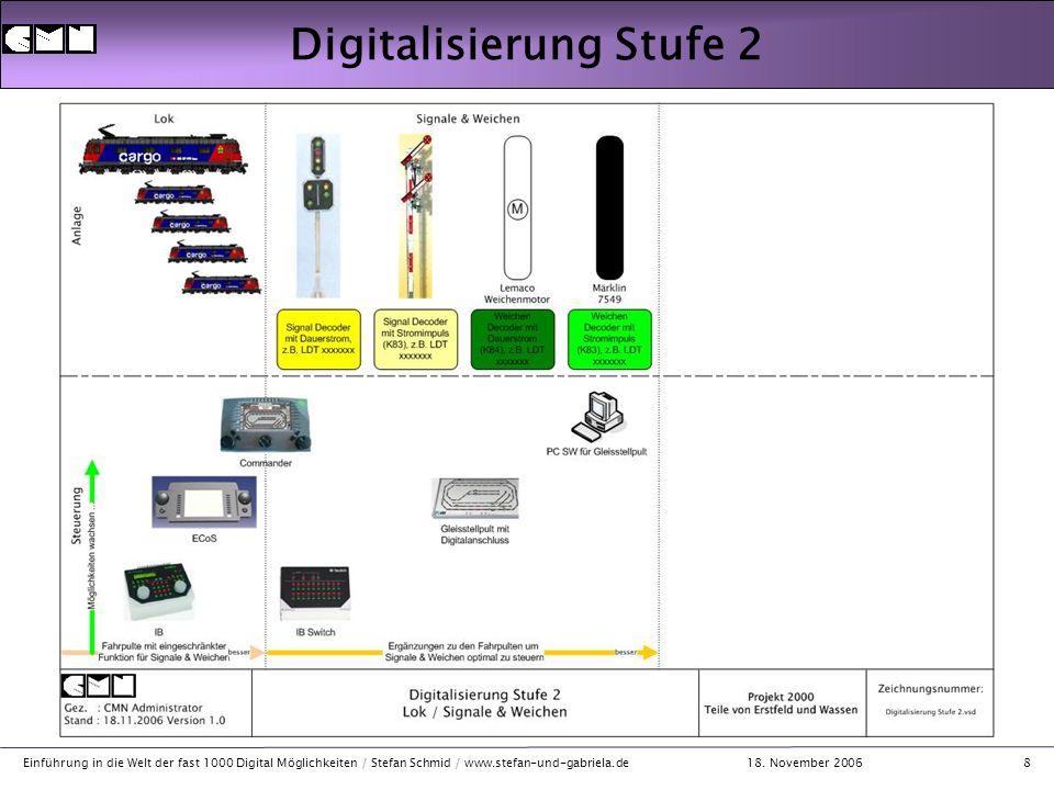 18. November 2006 Einführung in die Welt der fast 1000 Digital Möglichkeiten / Stefan Schmid / www.stefan-und-gabriela.de8 Digitalisierung Stufe 2