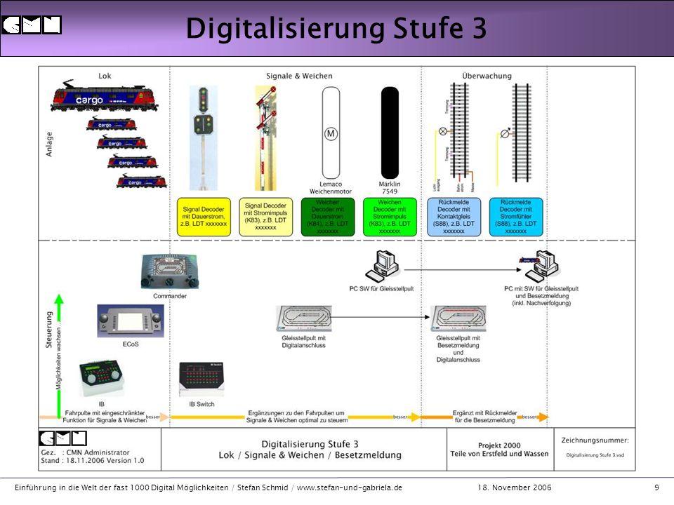 18. November 2006 Einführung in die Welt der fast 1000 Digital Möglichkeiten / Stefan Schmid / www.stefan-und-gabriela.de9 Digitalisierung Stufe 3