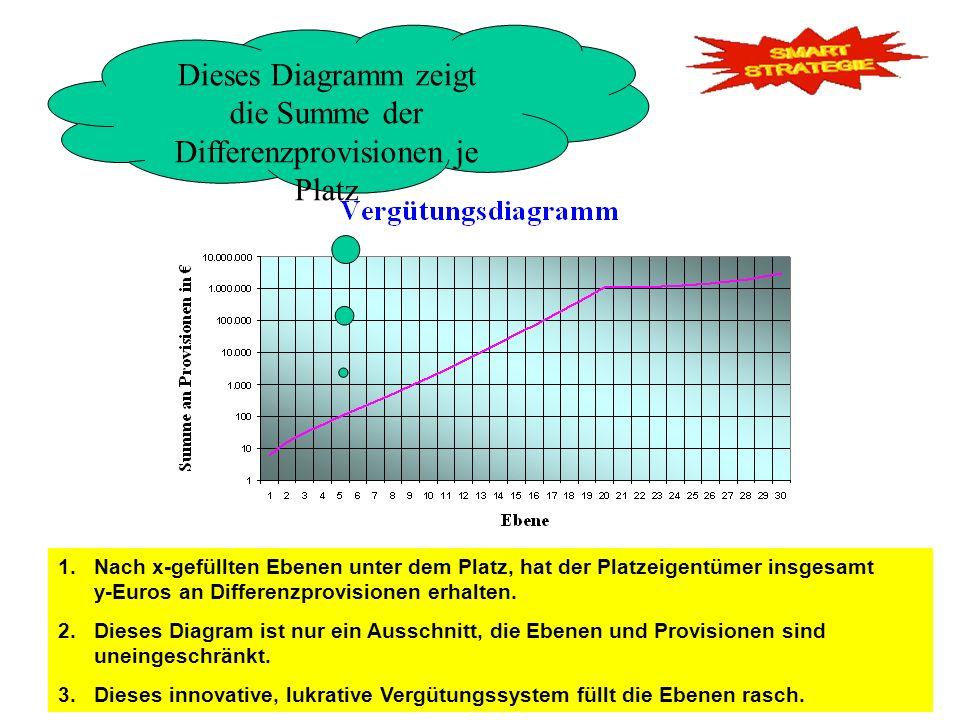 1.Nach x-gefüllten Ebenen unter dem Platz, hat der Platzeigentümer insgesamt y-Euros an Differenzprovisionen erhalten. 2.Dieses Diagram ist nur ein Au