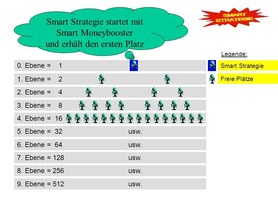 0. Ebene = 1 2. Ebene = 4 3. Ebene = 8 1. Ebene = 2 Smart Strategie startet mit Smart Moneybooster und erhält den ersten Platz 4. Ebene = 16 Smart Str