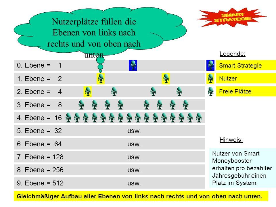 0. Ebene = 1 2. Ebene = 4 3. Ebene = 8 1. Ebene = 2 Nutzerplätze füllen die Ebenen von links nach rechts und von oben nach unten 4. Ebene = 16 Smart S