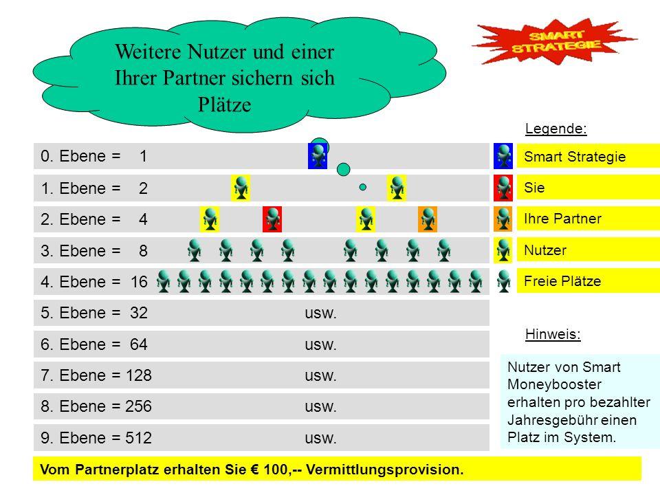 0. Ebene = 1 2. Ebene = 4 3. Ebene = 8 1. Ebene = 2 Weitere Nutzer und einer Ihrer Partner sichern sich Plätze 4. Ebene = 16 Legende: Vom Partnerplatz