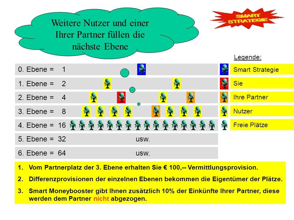 0. Ebene = 1 2. Ebene = 4 3. Ebene = 8 1. Ebene = 2 Weitere Nutzer und einer Ihrer Partner füllen die nächste Ebene 4. Ebene = 16 Legende: 1.Vom Partn