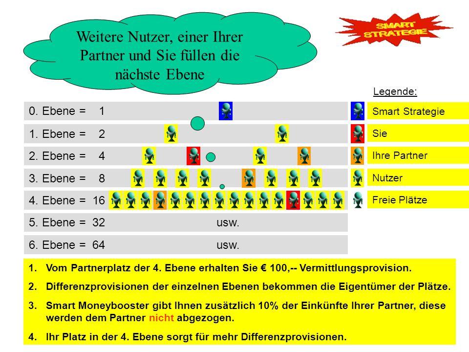 1.Nach x-gefüllten Ebenen unter dem Platz, hat der Platzeigentümer insgesamt y-Euros an Differenzprovisionen erhalten.