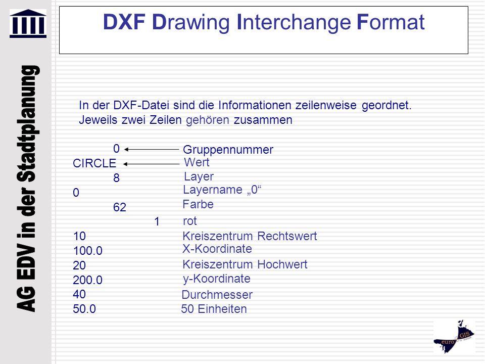 DXF Drawing Interchange Format 0 CIRCLE 8 0 62 1 10 100.0 20 200.0 40 50.0 In der DXF-Datei sind die Informationen zeilenweise geordnet. Jeweils zwei