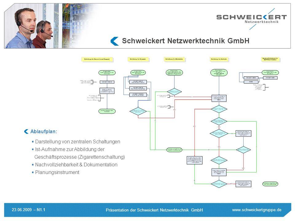 www.schweickertgruppe.de Präsentation der Schweickert Netzwerktechnik GmbH 23.06.2009 – N1.1 Schweickert Netzwerktechnik GmbH Darstellung von zentrale