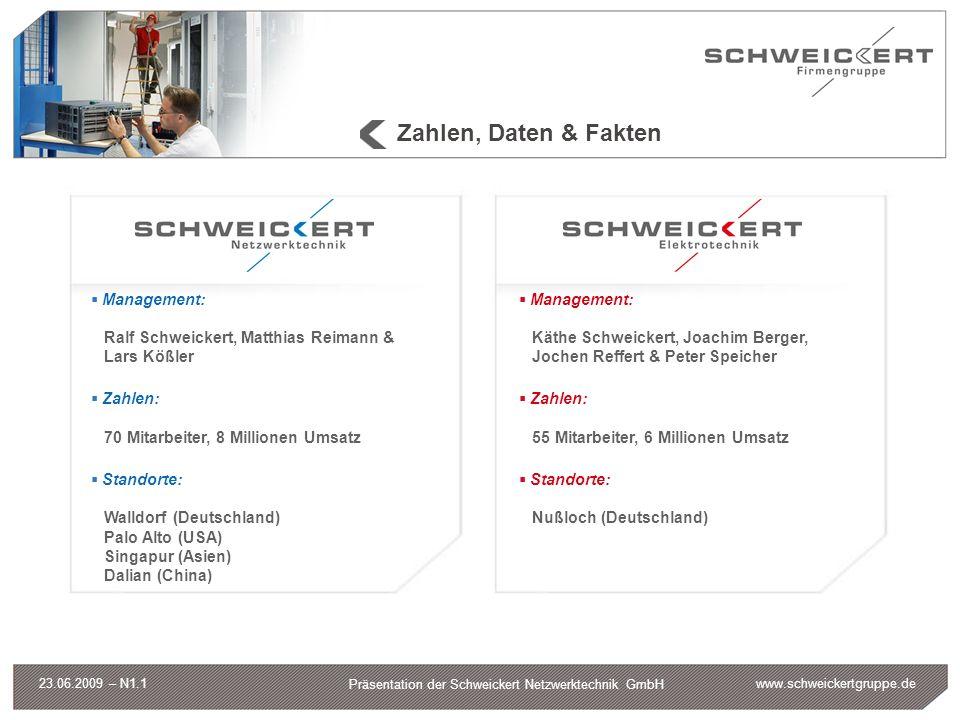 www.schweickertgruppe.de Präsentation der Schweickert Netzwerktechnik GmbH 23.06.2009 – N1.1 Leistungsangebot IT-Infrastruktur IT-Systemintegration IT-Sicherheit Managed Services Elektrotechnik Kommunikation Sicherheit EDV-Infrastruktur