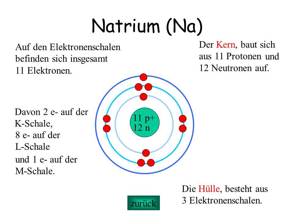 Natrium (Na) 11 p+ 12 n Der Kern, baut sich aus 11 Protonen Die Hülle, besteht aus 3 Elektronenschalen. Auf den Elektronenschalen befinden sich insges