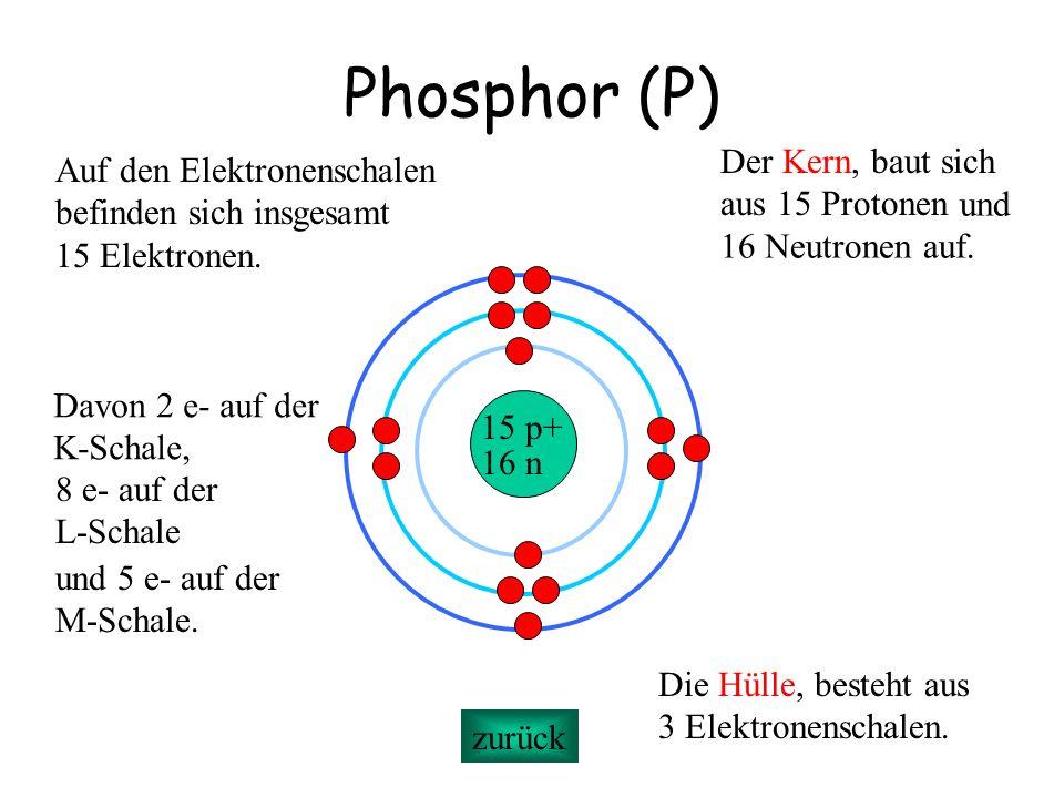 Phosphor (P) 15 p+ 16 n Der Kern, baut sich aus 15 Protonen Die Hülle, besteht aus 3 Elektronenschalen. Auf den Elektronenschalen befinden sich insges
