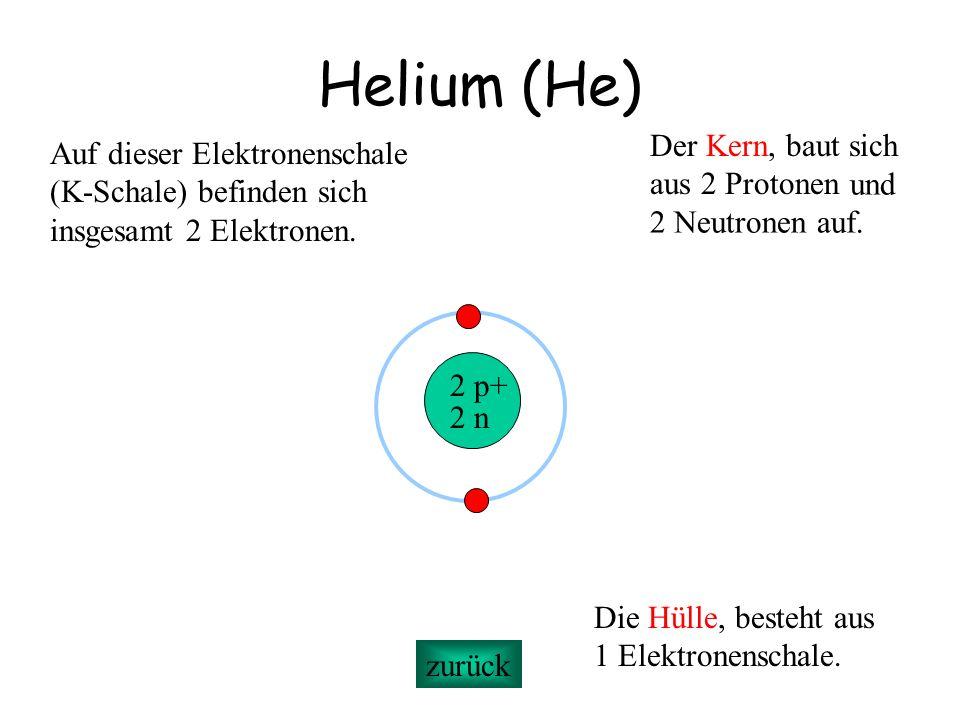 Helium (He) 2 p+ 2 n Der Kern, baut sich aus 2 Protonen Die Hülle, besteht aus 1 Elektronenschale. Auf dieser Elektronenschale (K-Schale) befinden sic