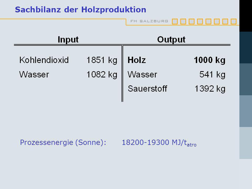 fh salzburg Sachbilanz der Holzproduktion Prozessenergie (Sonne): 18200-19300 MJ/t atro