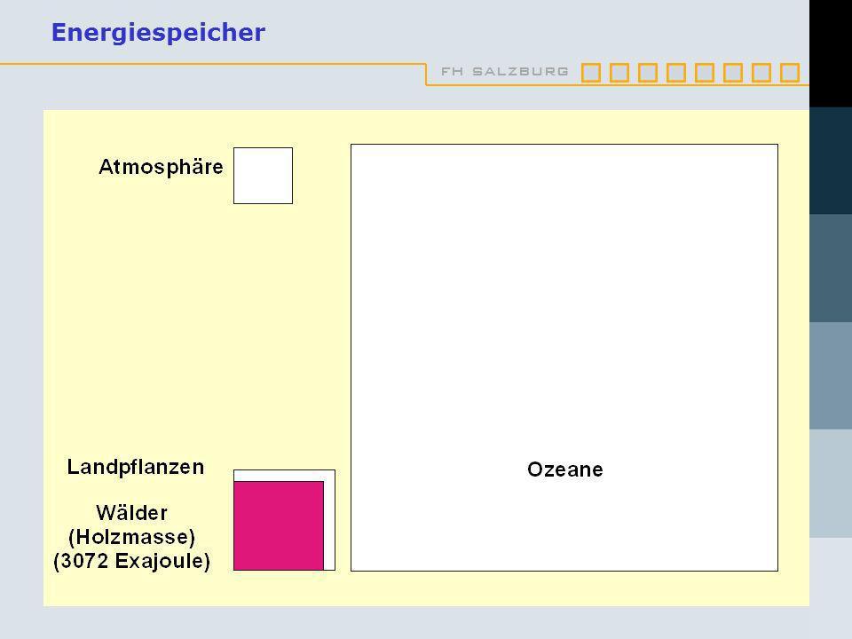fh salzburg Energiespeicher