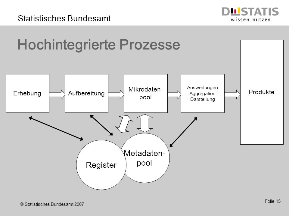 © Statistisches Bundesamt 2007 Statistisches Bundesamt Folie 15 Hochintegrierte Prozesse ErhebungAufbereitung Mikrodaten- pool Produkte Auswertungen Aggregation Darstellung Metadaten- pool Register