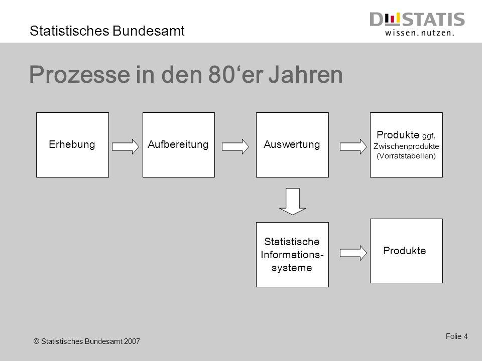 © Statistisches Bundesamt 2007 Statistisches Bundesamt Folie 4 Prozesse in den 80er Jahren ErhebungAufbereitungAuswertung Produkte ggf.