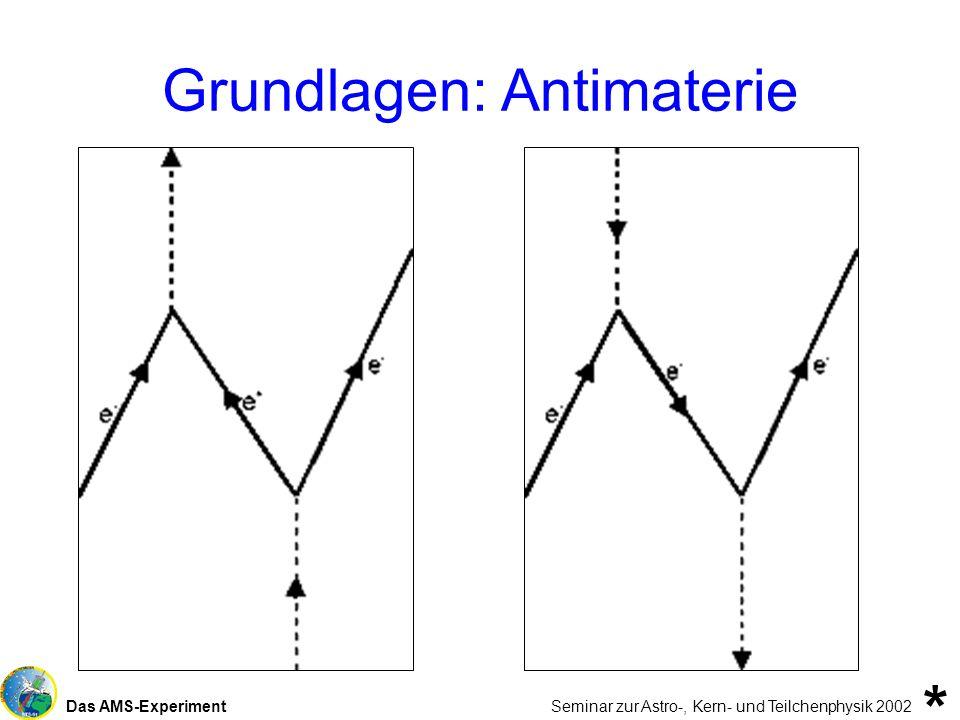 Das AMS-Experiment Seminar zur Astro-, Kern- und Teilchenphysik 2002 Grundlagen: Antimaterie *