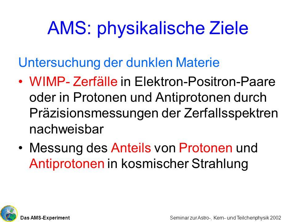 Das AMS-Experiment Seminar zur Astro-, Kern- und Teilchenphysik 2002 AMS: physikalische Ziele Untersuchung der dunklen Materie WIMP- Zerfälle in Elekt