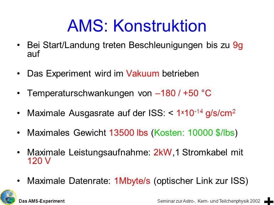Das AMS-Experiment Seminar zur Astro-, Kern- und Teilchenphysik 2002 AMS: Konstruktion Bei Start/Landung treten Beschleunigungen bis zu 9g auf Das Exp