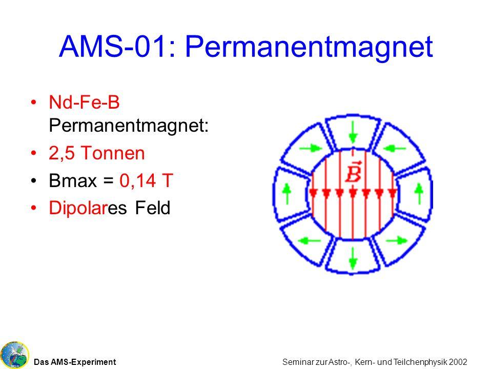 Das AMS-Experiment Seminar zur Astro-, Kern- und Teilchenphysik 2002 AMS-01: Permanentmagnet Nd-Fe-B Permanentmagnet: 2,5 Tonnen Bmax = 0,14 T Dipolar