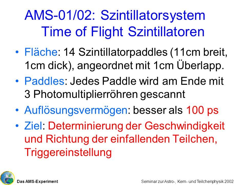 Das AMS-Experiment Seminar zur Astro-, Kern- und Teilchenphysik 2002 AMS-01/02: Szintillatorsystem Time of Flight Szintillatoren Fläche: 14 Szintillat