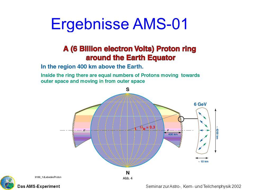 Das AMS-Experiment Seminar zur Astro-, Kern- und Teilchenphysik 2002 Ergebnisse AMS-01