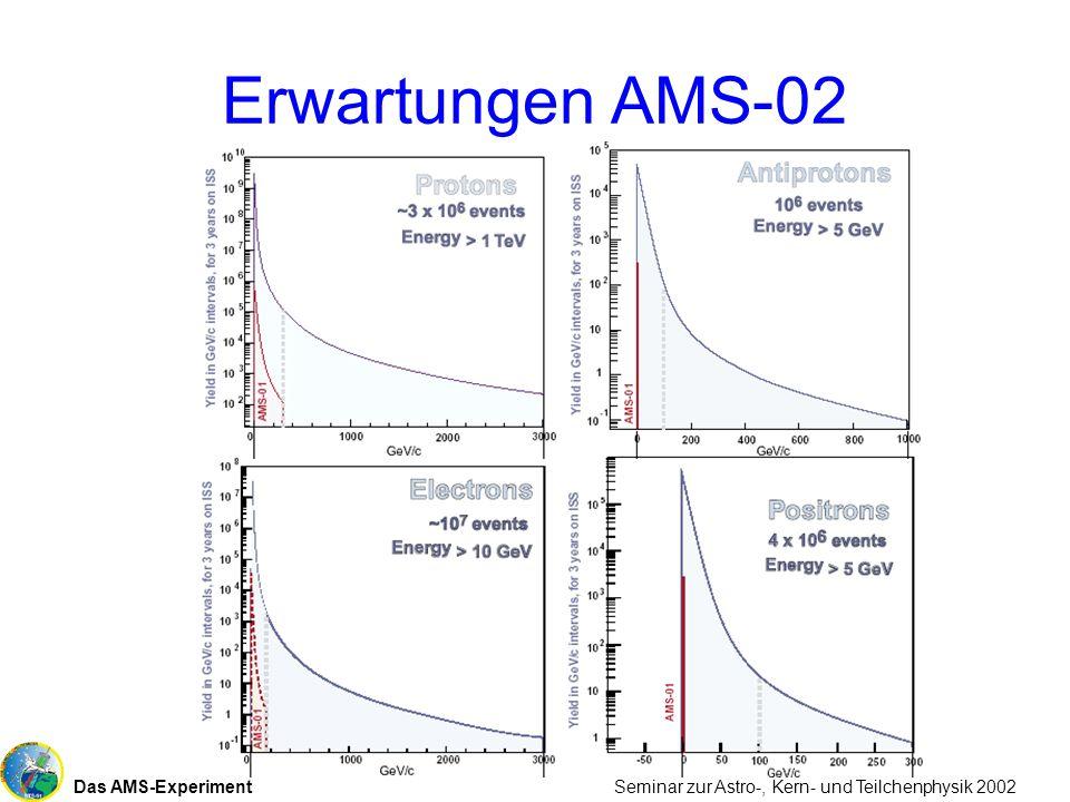 Das AMS-Experiment Seminar zur Astro-, Kern- und Teilchenphysik 2002 Erwartungen AMS-02