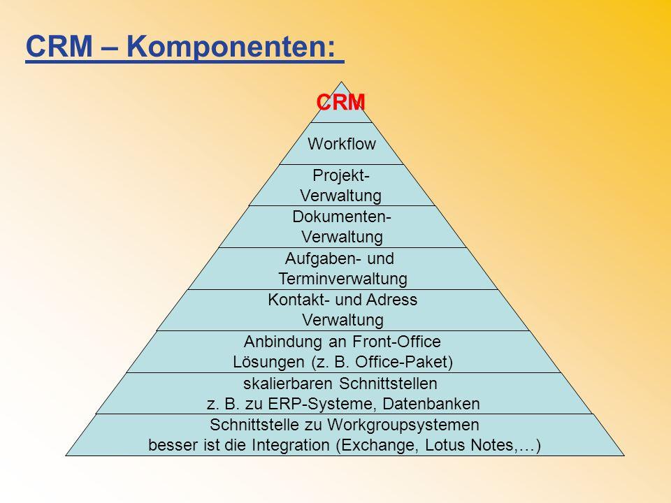 Was ist CRM – eine Methode
