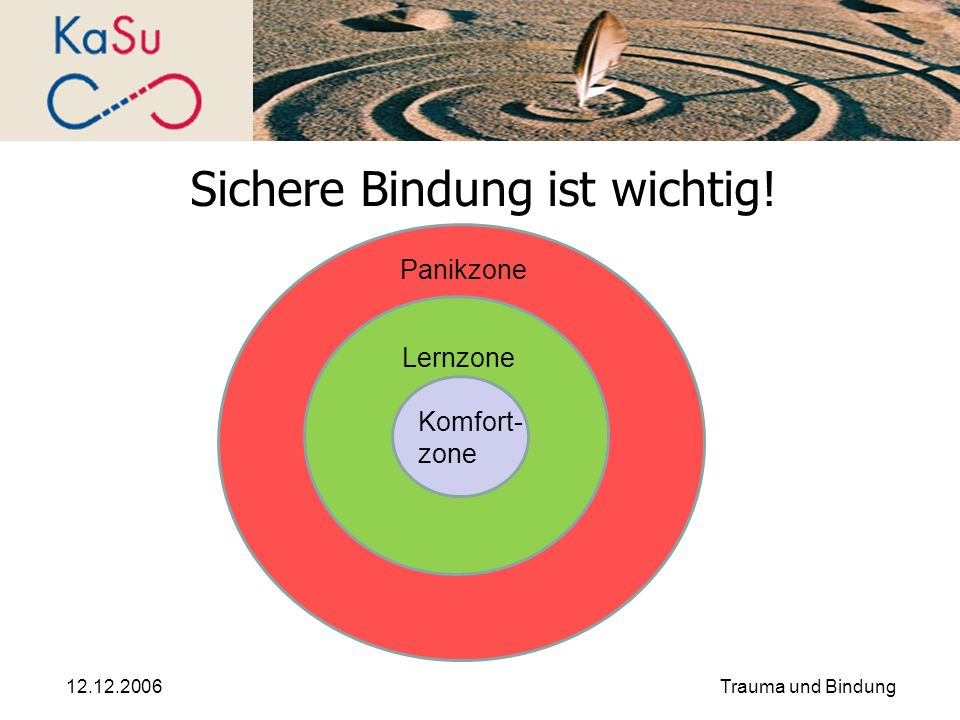 12.12.2006Trauma und Bindung Sichere Bindung ist wichtig! Panikzone Lernzone Komfort- zone