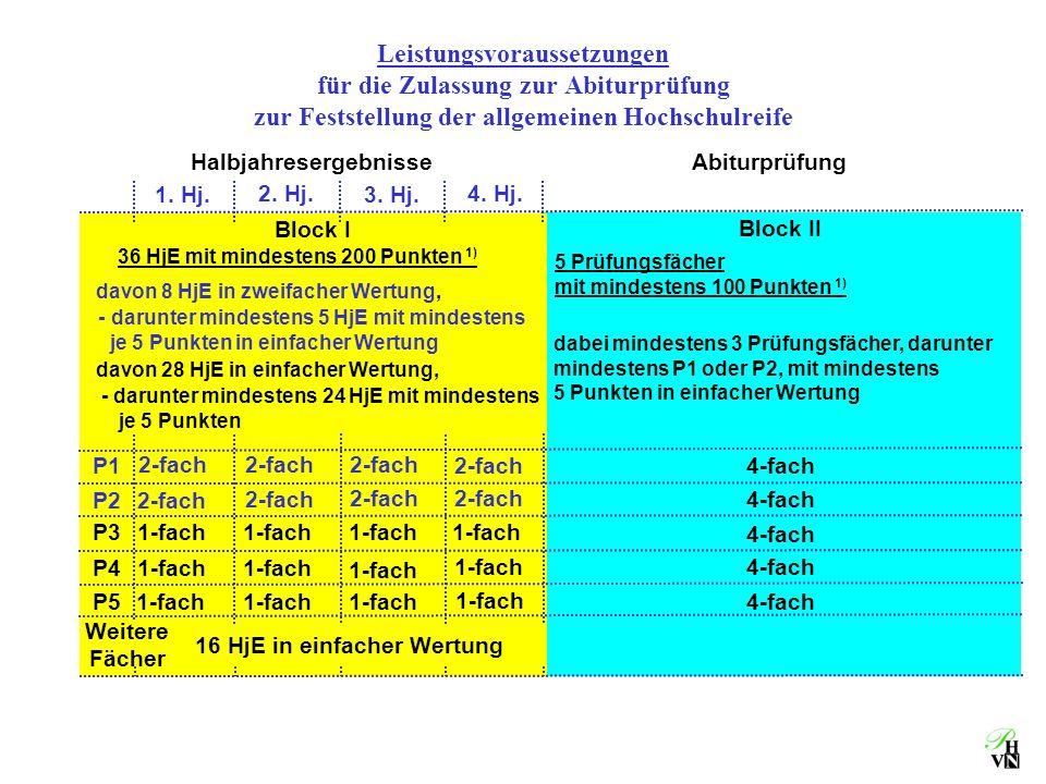 Block II 4-fach Block I 1. Hj.3. Hj. 2. Hj. 4. Hj. Leistungsvoraussetzungen für die Zulassung zur Abiturprüfung zur Feststellung der allgemeinen Hochs