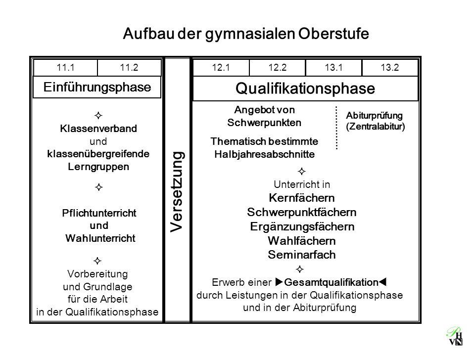 Einbringungsverpflichtungen für die Gesamtqualifikation ab 2009 36 HjE, darunter 5 Prüfungsfächer mit je 4 HjE naturw.