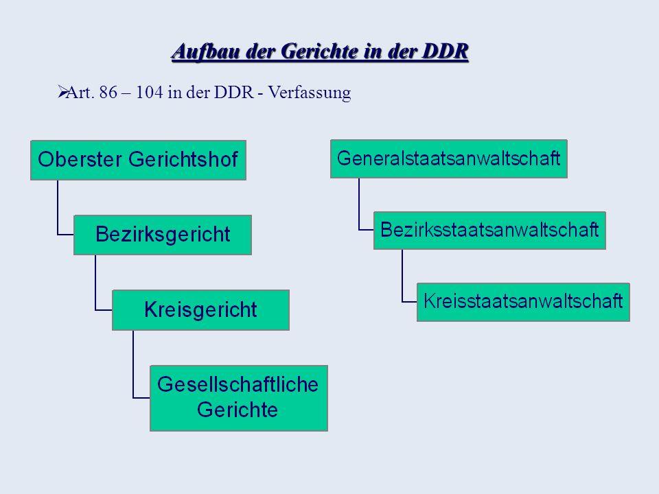 Aufbau der Gerichte in der DDR Art. 86 – 104 in der DDR - Verfassung