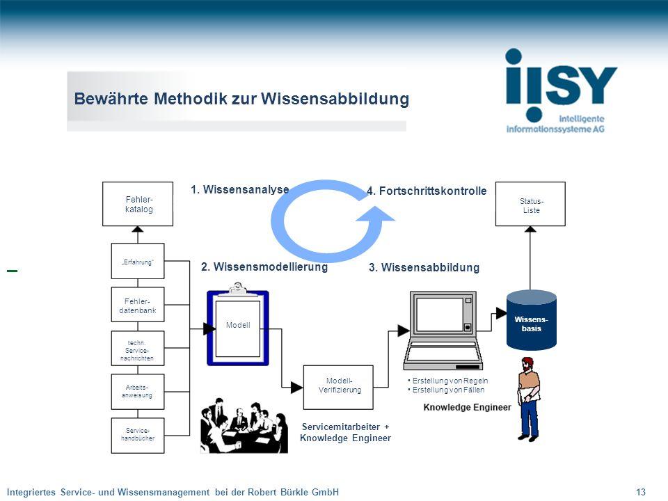 Integriertes Service- und Wissensmanagement bei der Robert Bürkle GmbH 13 Fehler- datenbank techn. Service- nachrichten Arbeits- anweisung Service- ha