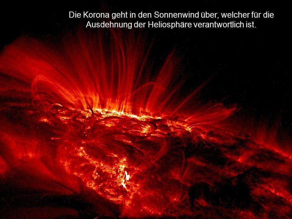 Die Korona geht in den Sonnenwind über, welcher für die Ausdehnung der Heliosphäre verantwortlich ist.