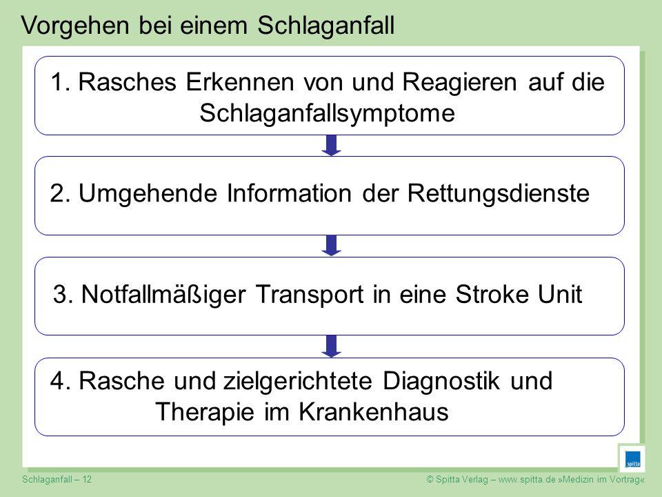 © Spitta Verlag – www.spitta.de »Medizin im Vortrag« Vorgehen bei einem Schlaganfall 1. Rasches Erkennen von und Reagieren auf die Schlaganfallsymptom