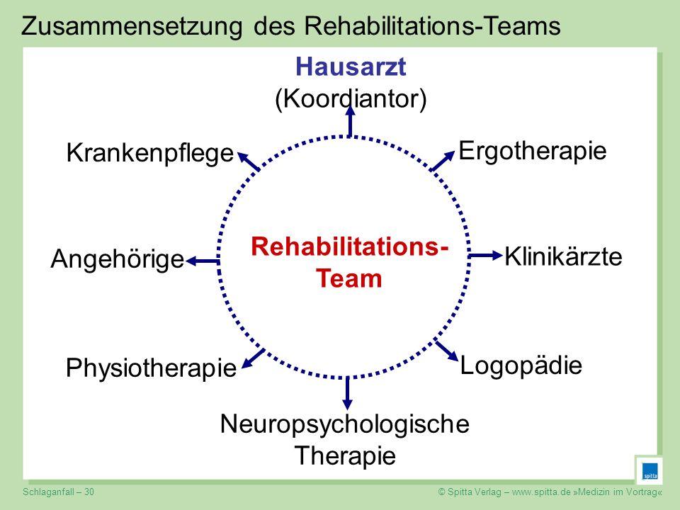 © Spitta Verlag – www.spitta.de »Medizin im Vortrag« Klinikärzte Ergotherapie Hausarzt (Koordiantor) Krankenpflege Logopädie Physiotherapie Neuropsych