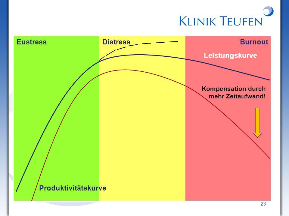 23 EustressDistressBurnout Leistungskurve Produktivitätskurve Kompensation durch mehr Zeitaufwand!