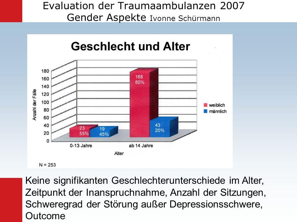 Evaluation der Traumaambulanzen 2007 Gender Aspekte Ivonne Schürmann Keine signifikanten Geschlechterunterschiede im Alter, Zeitpunkt der Inanspruchna