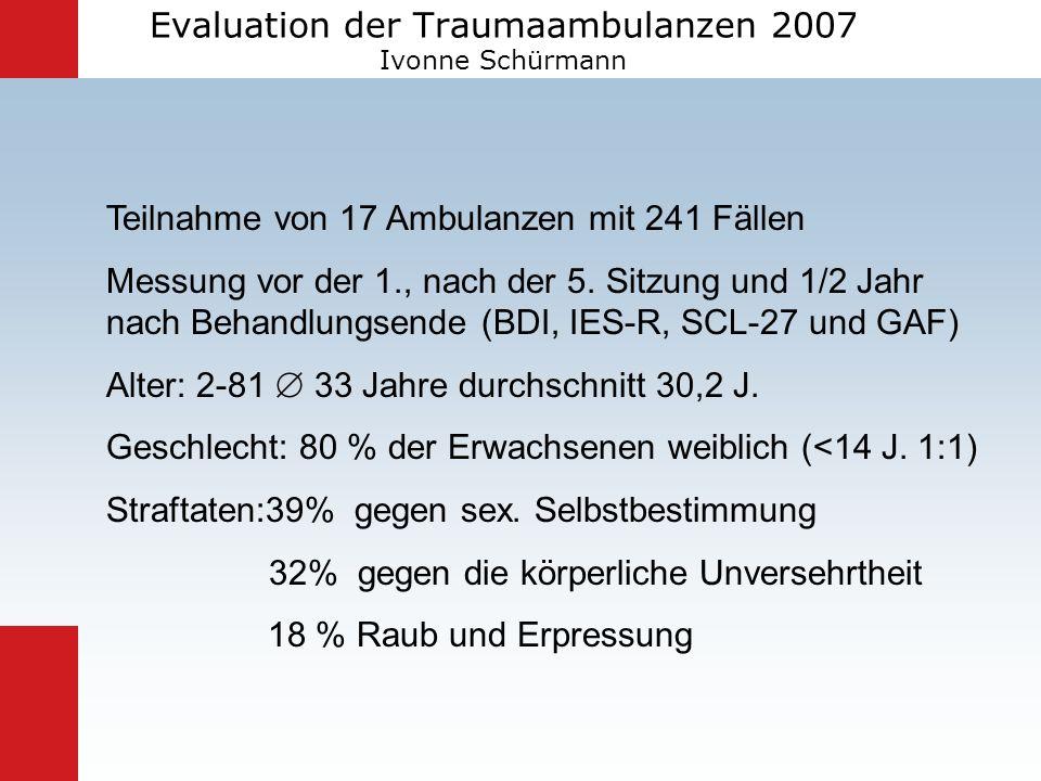 Evaluation der Traumaambulanzen 2007 Ivonne Schürmann Teilnahme von 17 Ambulanzen mit 241 Fällen Messung vor der 1., nach der 5. Sitzung und 1/2 Jahr