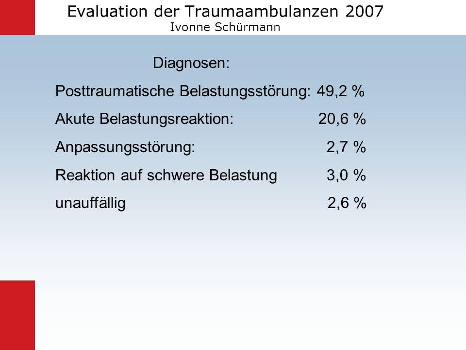 Evaluation der Traumaambulanzen 2007 Ivonne Schürmann Diagnosen: Posttraumatische Belastungsstörung: 49,2 % Akute Belastungsreaktion: 20,6 % Anpassung