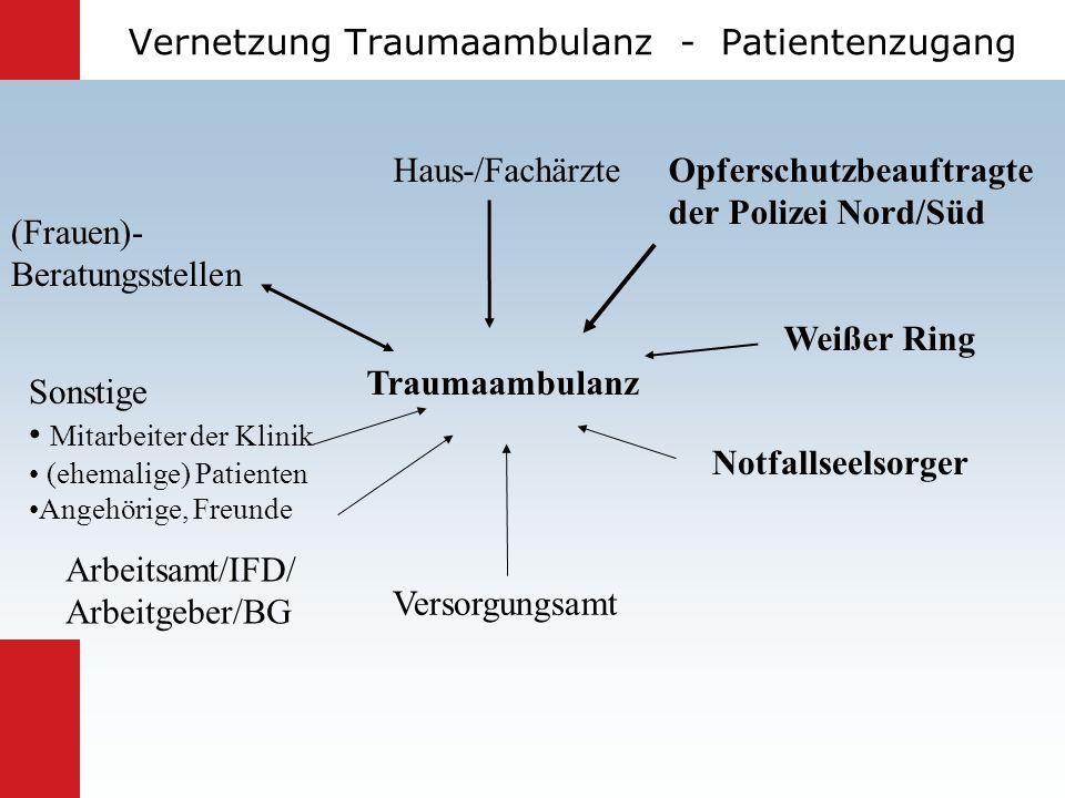 Vernetzung Traumaambulanz - Patientenzugang Opferschutzbeauftragte der Polizei Nord/Süd Haus-/Fachärzte (Frauen)- Beratungsstellen Notfallseelsorger A